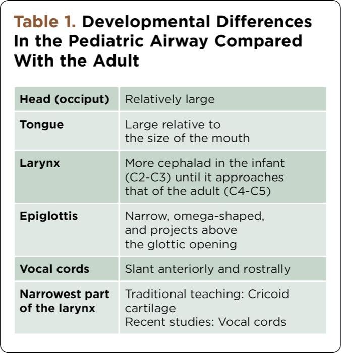 Video Laryngoscopy and The Pediatric Airway - Anesthesiology News